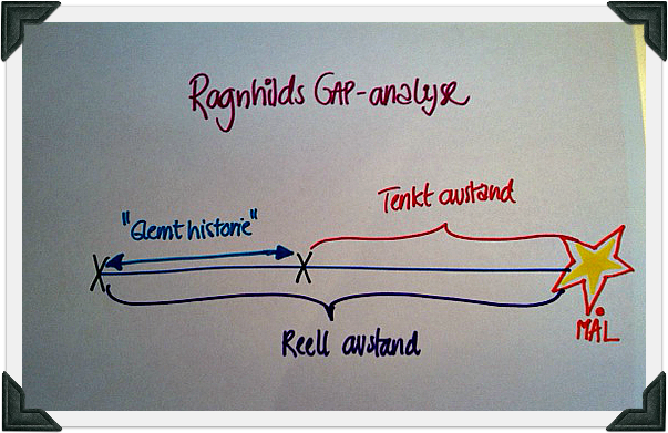 Gap1Analyse
