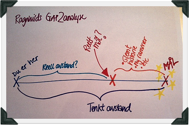 Gap2Analyse